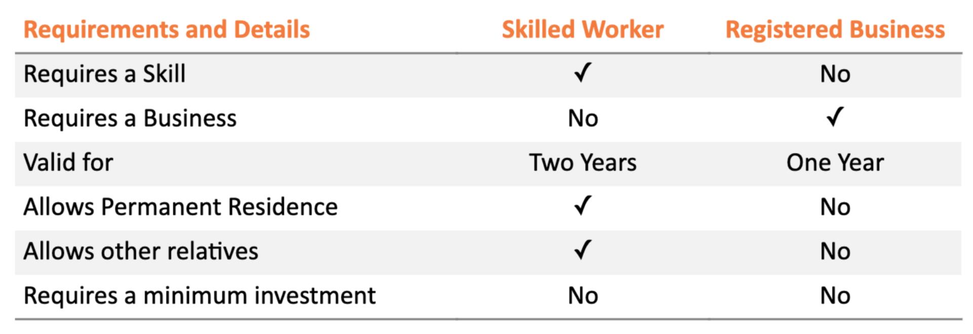 Skilled Worker vs Registered Business